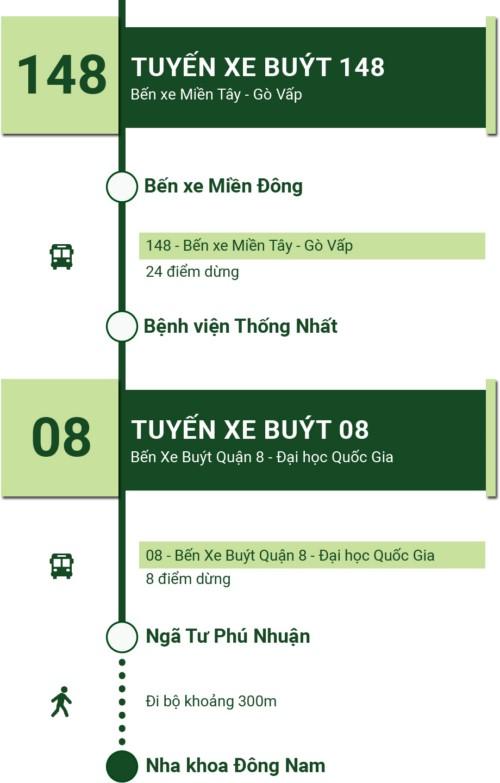 tuyến xe buýt 14,08 đến nha khoa đông nam