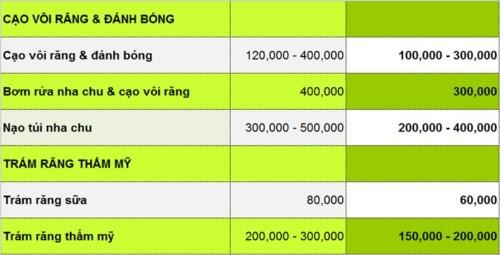 Nha Khoa Dr.Dương - 441 Phạm Thế Hiển Quận 8 Có Tốt Không?